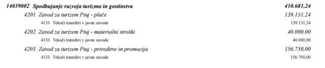 VIR: Proračun Mestne občine Ptuj