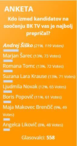 rezultati ankete kandidati