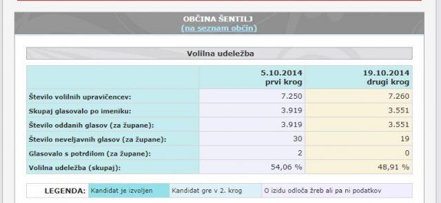 Volilna udeležba prvega in drugega kroga županskih volitev Šentilj 2014 VIR: volitve.gov.si