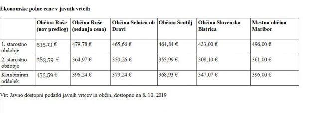 Ekonomske polne cene v javnih vrtcih