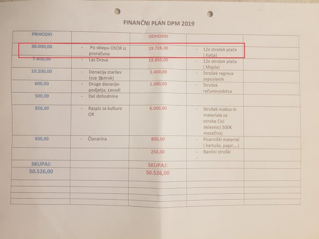 Preglednica Finančni plan DPM 2019